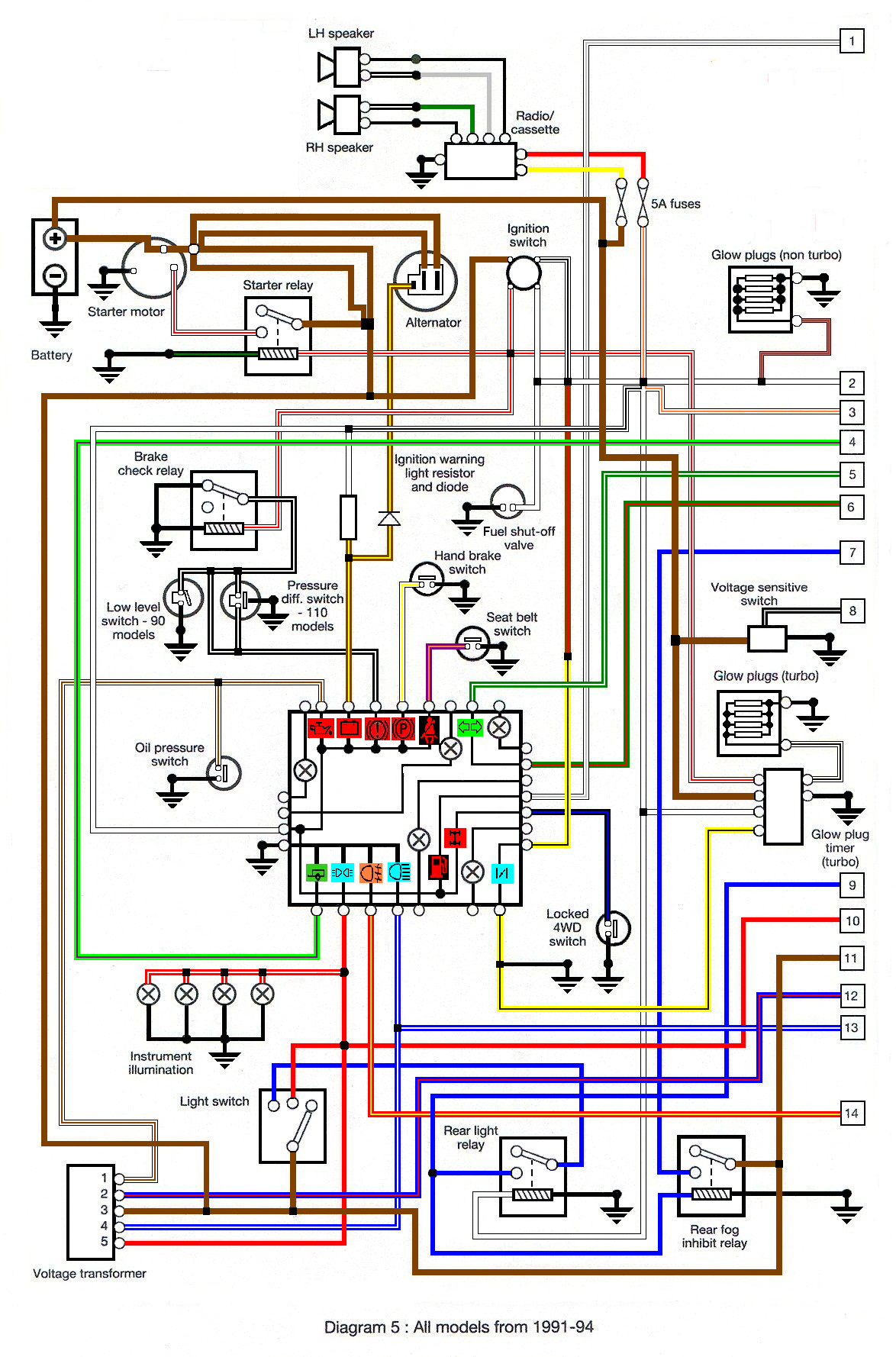 land rover 110 wiring diagram images land rover perentie wiring land rover defender td5 wiring diagram 293