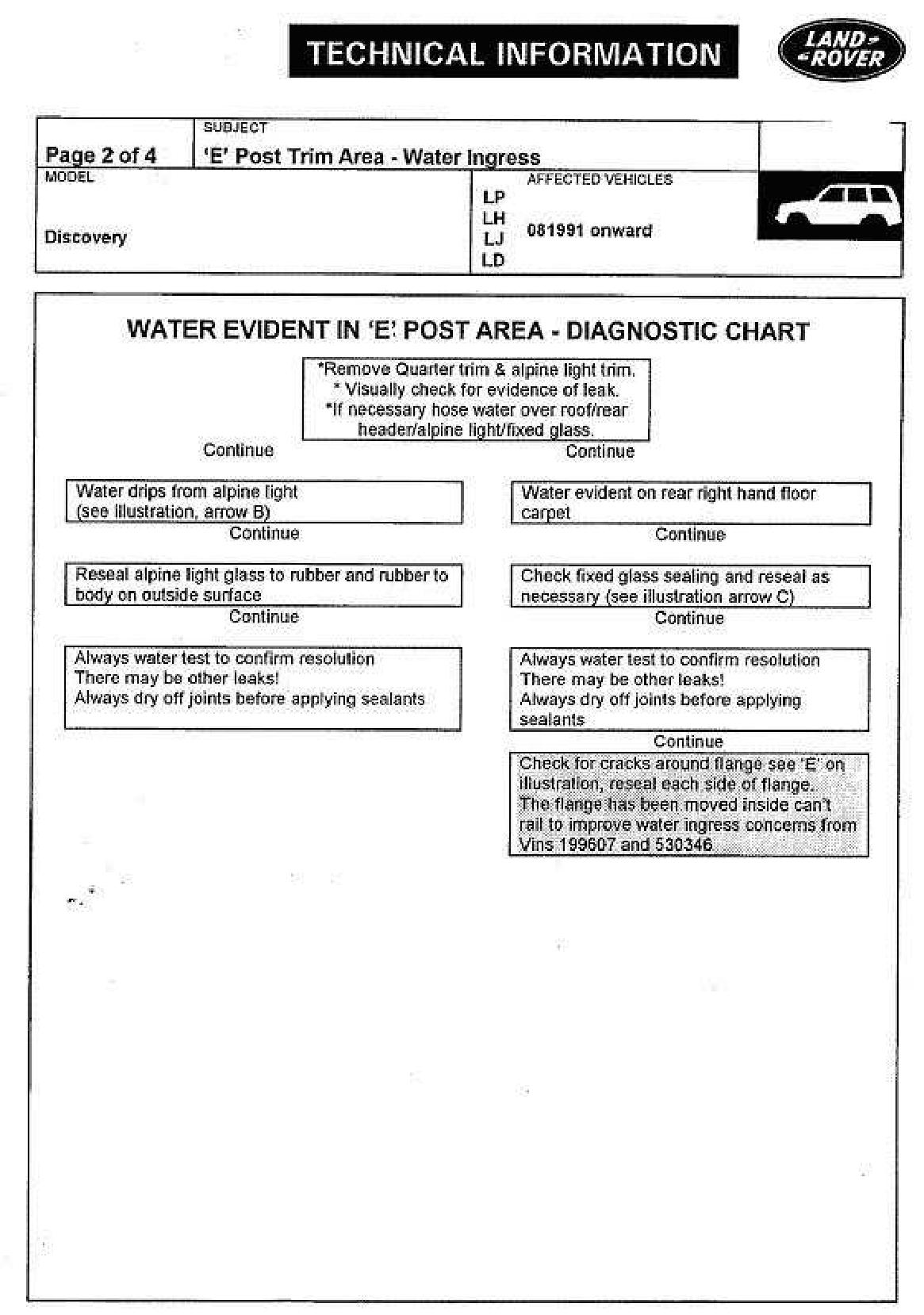 Land_Rover_Discovery_Water_Ingress_Manual-page-002.jpg