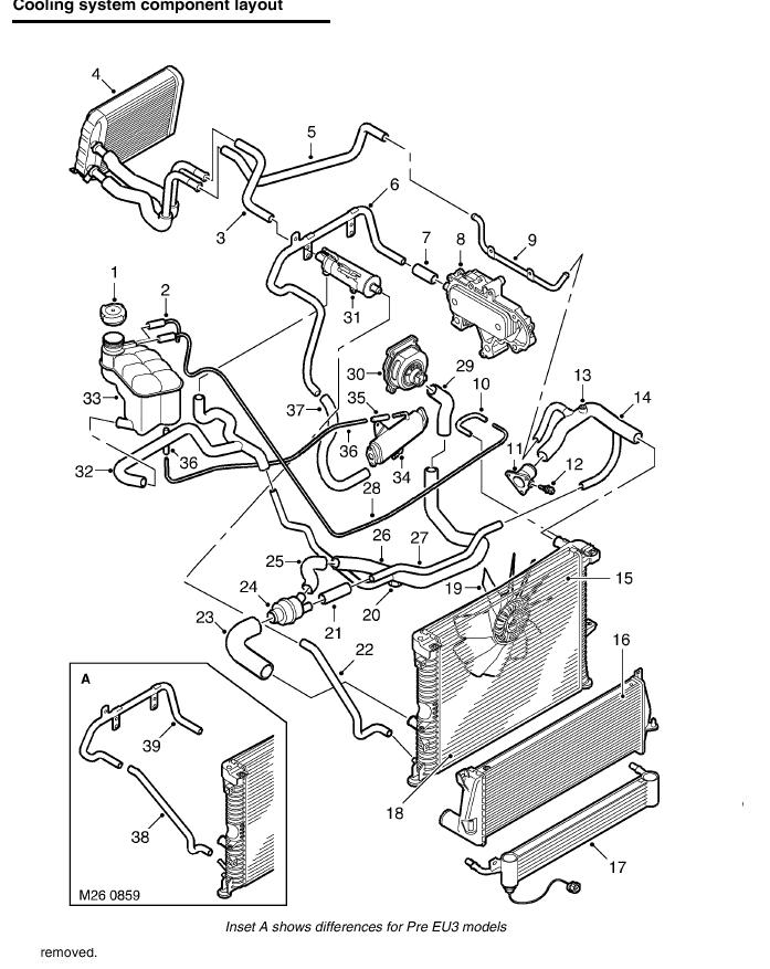 Land Rover Discovery Cooling System Diagram