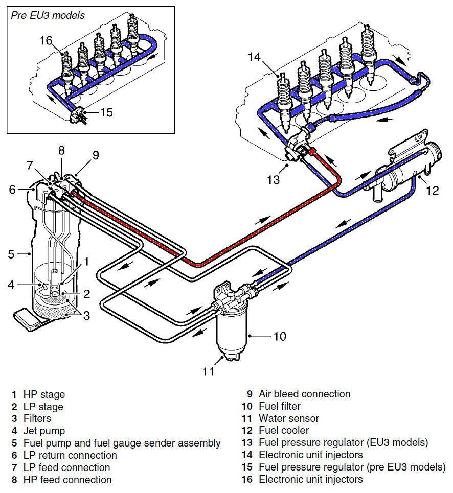 Fuel Pipe Leak – Land Rover Td5 Engine Diagram